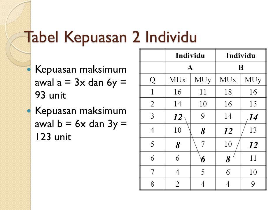 Tabel Kepuasan 2 Individu