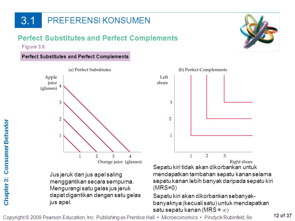 3.1 PREFERENSI KONSUMEN Perfect Substitutes and Perfect Complements