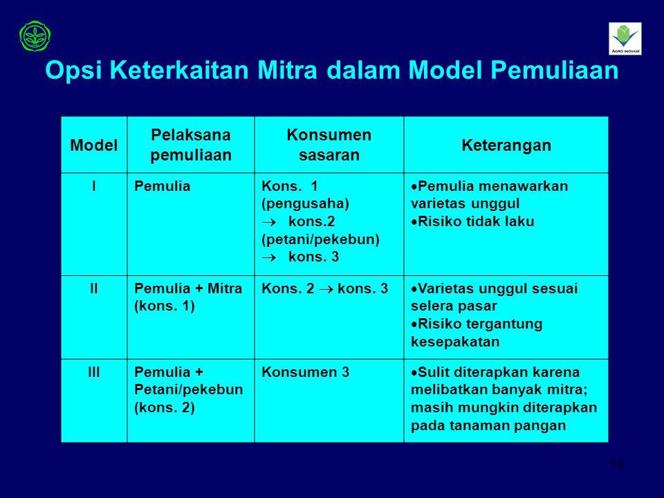 Opsi Keterkaitan Mitra dalam Model Pemuliaan