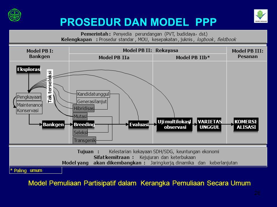 PROSEDUR DAN MODEL PPP Bank. gen. Evaluasi. Uji. multilokasi. / observasi. VARIETAS. UNGGUL.