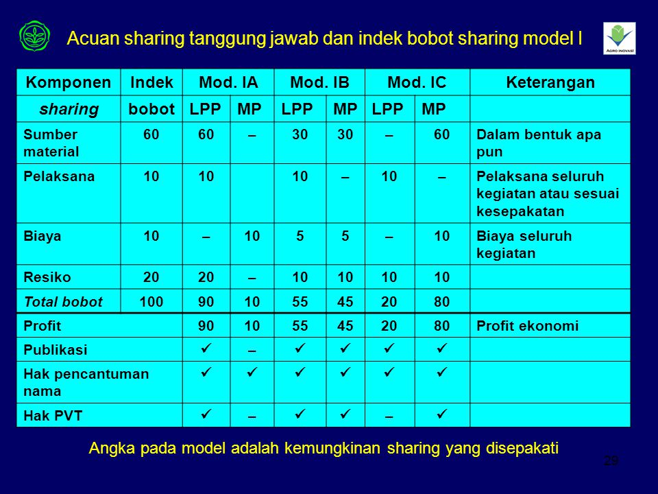 Acuan sharing tanggung jawab dan indek bobot sharing model I
