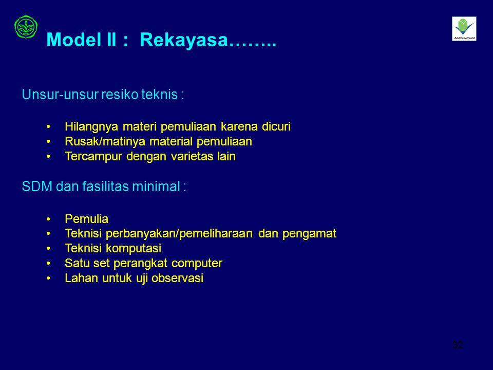 Model II : Rekayasa…….. Unsur-unsur resiko teknis :