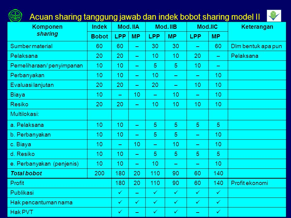 Acuan sharing tanggung jawab dan indek bobot sharing model II