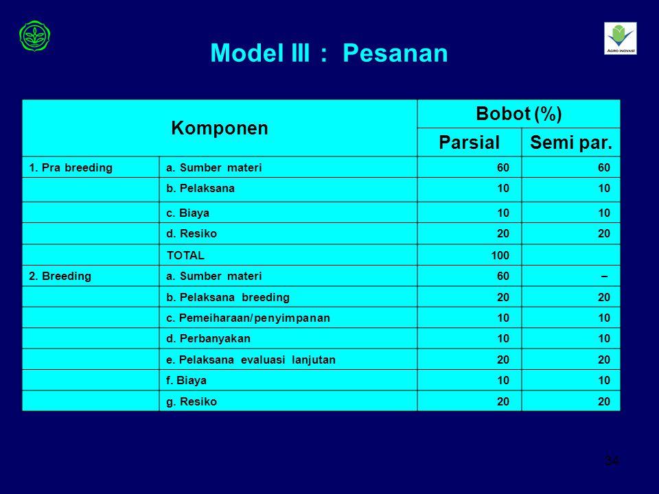 Model III : Pesanan Komponen Bobot (%) Parsial Semi par.