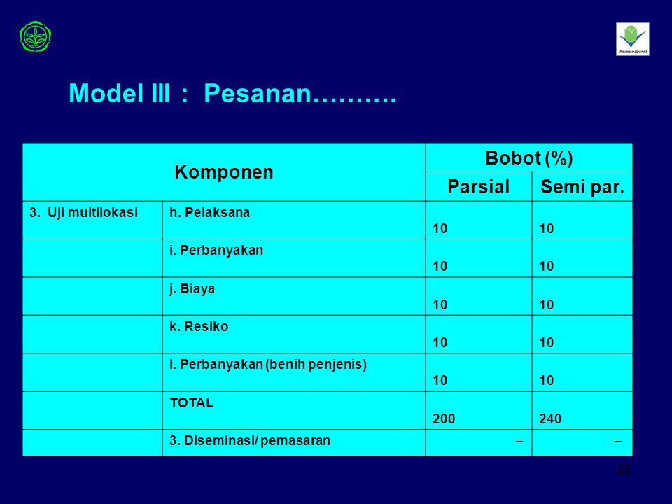 Model III : Pesanan………. Komponen Bobot (%) Parsial Semi par.
