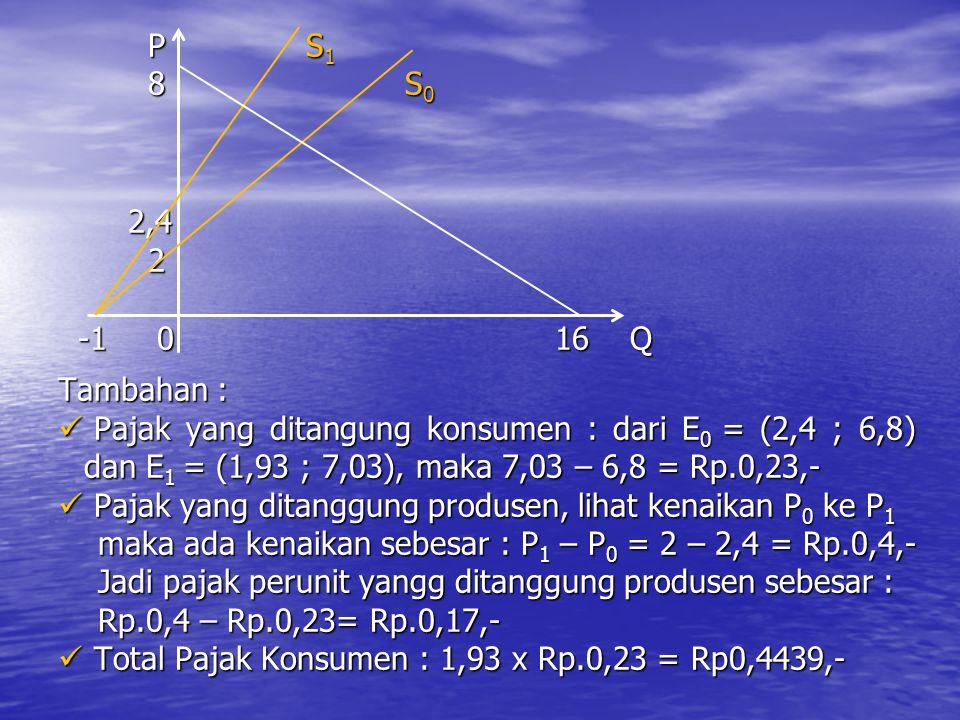 P S1 8 S0. 2,4. 2. -1 0 16 Q.