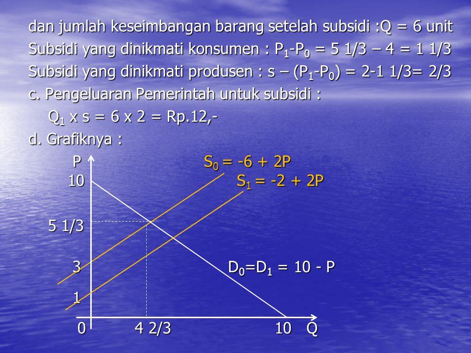 dan jumlah keseimbangan barang setelah subsidi :Q = 6 unit Subsidi yang dinikmati konsumen : P1-P0 = 5 1/3 – 4 = 1 1/3 Subsidi yang dinikmati produsen : s – (P1-P0) = 2-1 1/3= 2/3 c.
