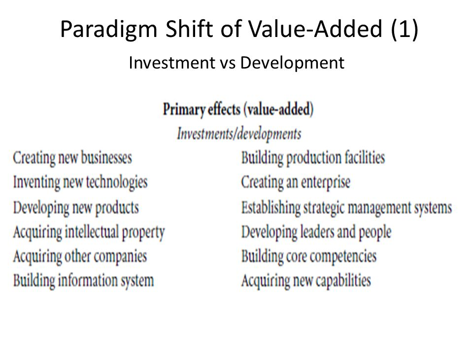 Paradigm Shift of Value-Added (1) Investment vs Development