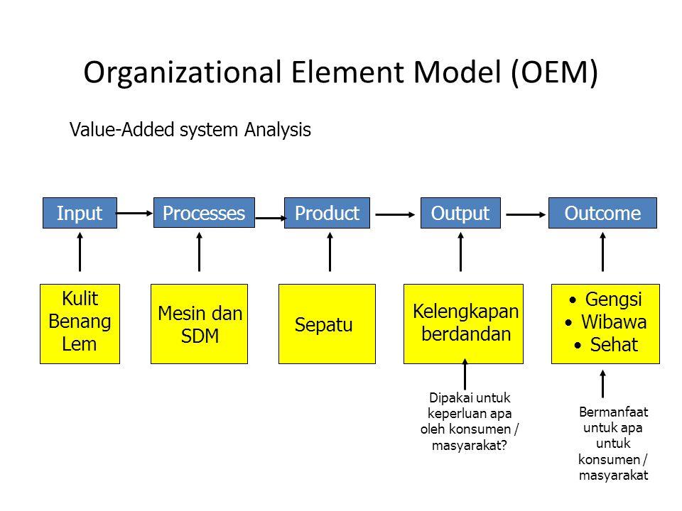 Organizational Element Model (OEM)