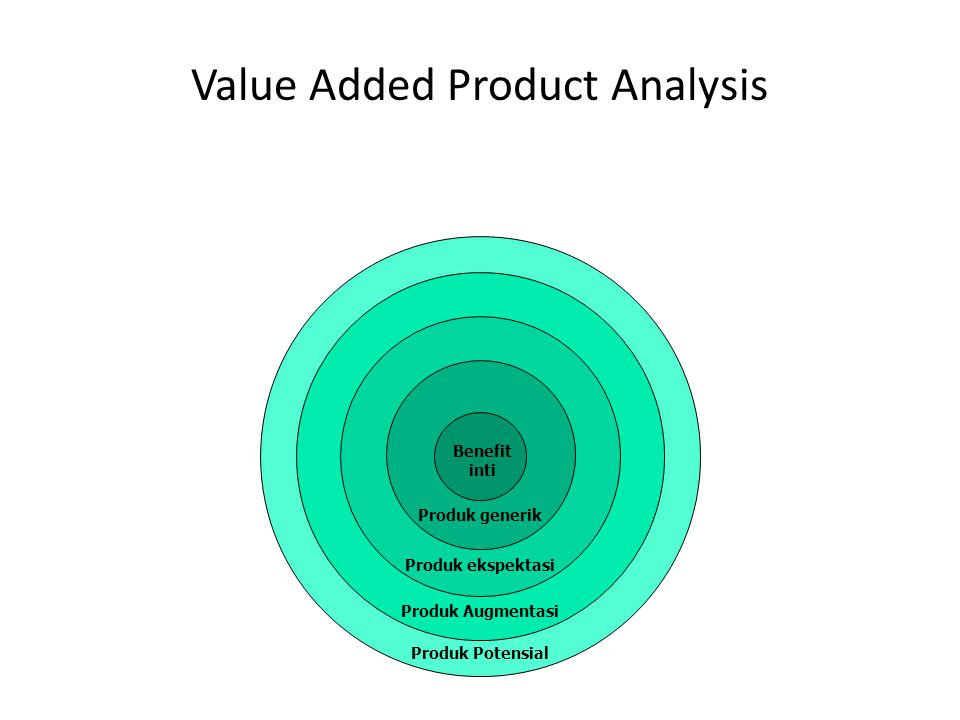 Value Added Product Analysis