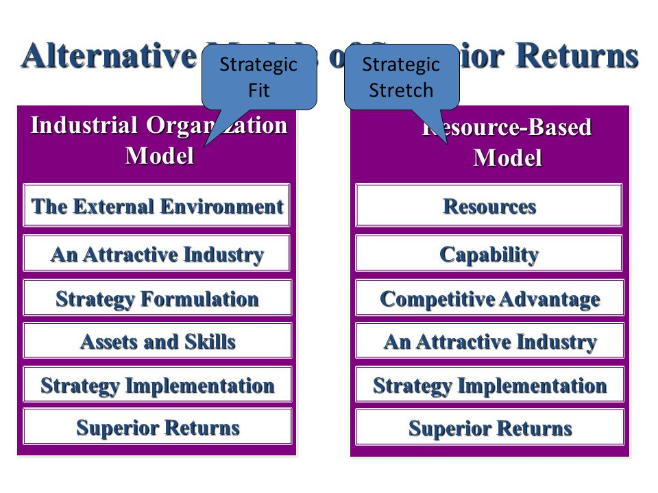 Alternative Models of Superior Returns Industrial Organization Model