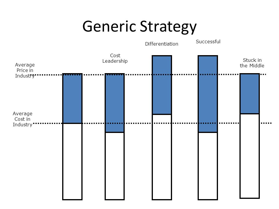 Generic Strategy Successful Differentiation Cost Leadership