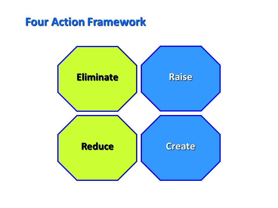 Four Action Framework Eliminate Raise Reduce Create