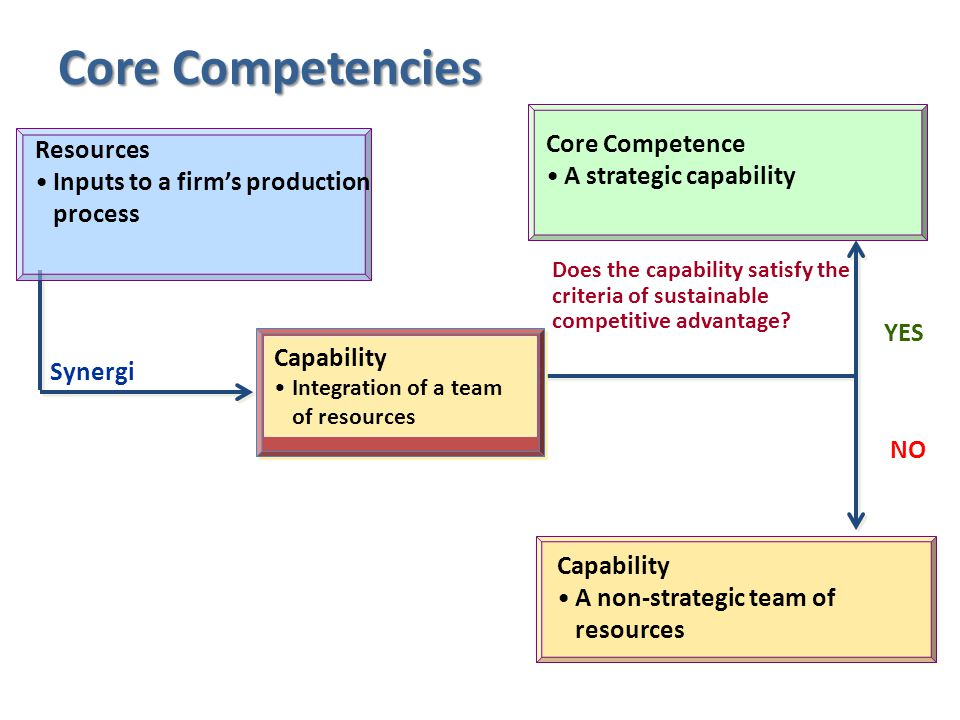 Core Competencies Core Competence Resources A strategic capability