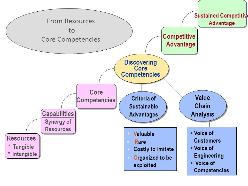 From Resources to Core Competencies