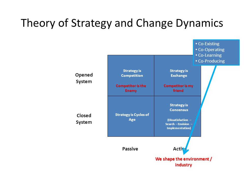 Theory of Strategy and Change Dynamics