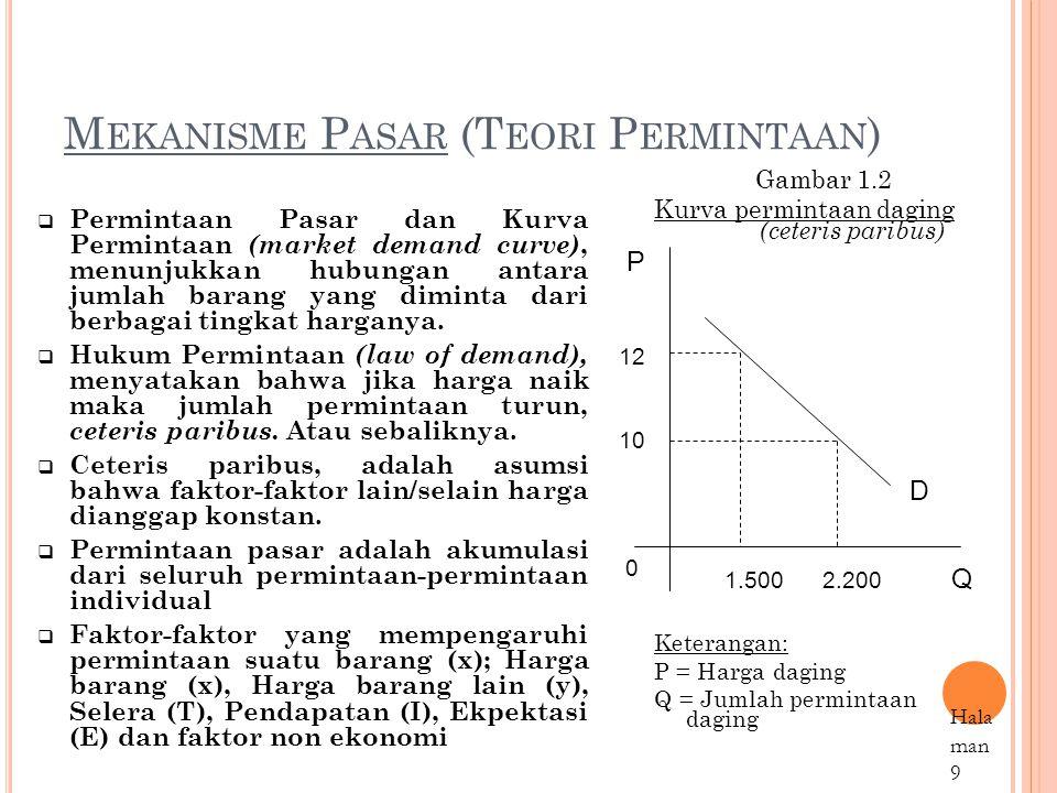 Mekanisme Pasar (Teori Permintaan)