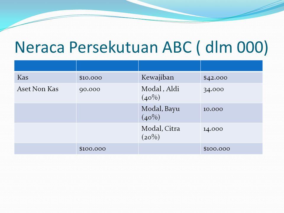 Neraca Persekutuan ABC ( dlm 000)