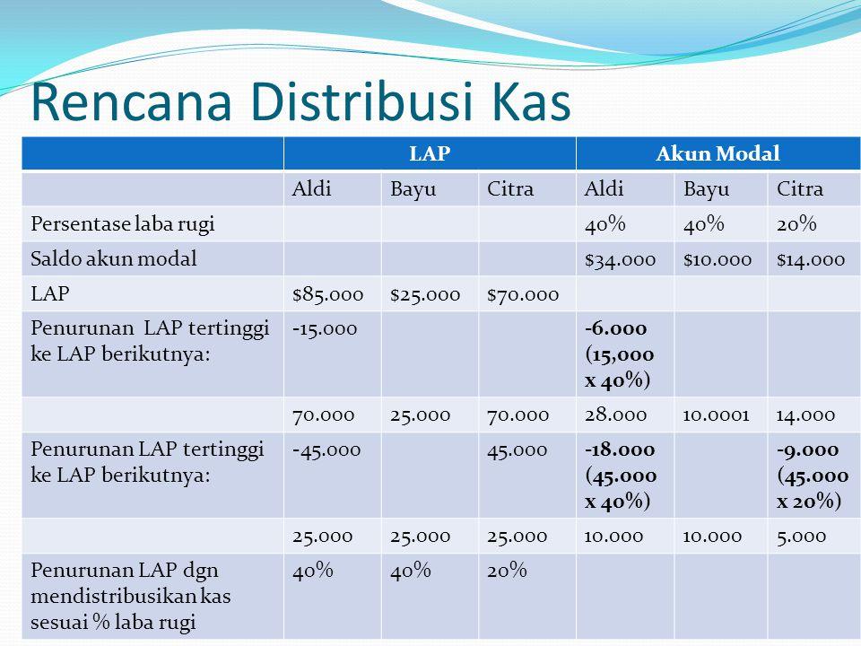 Rencana Distribusi Kas