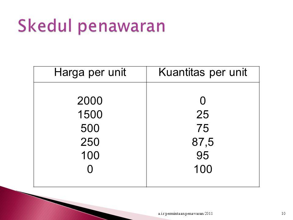 Skedul penawaran Harga per unit Kuantitas per unit 2000 1500 500 250