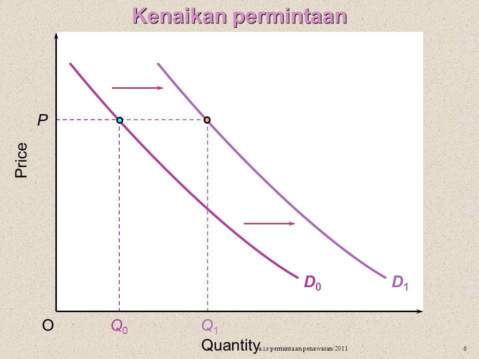 Kenaikan permintaan D1 D0 P Price O Q0 Q1 Quantity