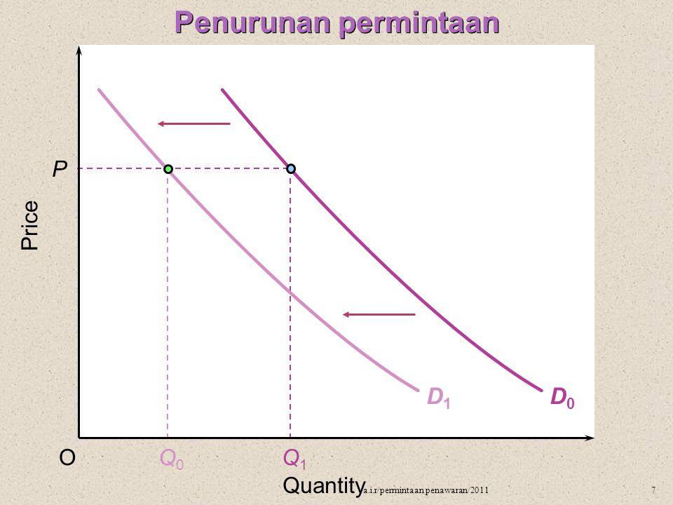 Penurunan permintaan D1 D0 P Price O Q0 Q1 Quantity
