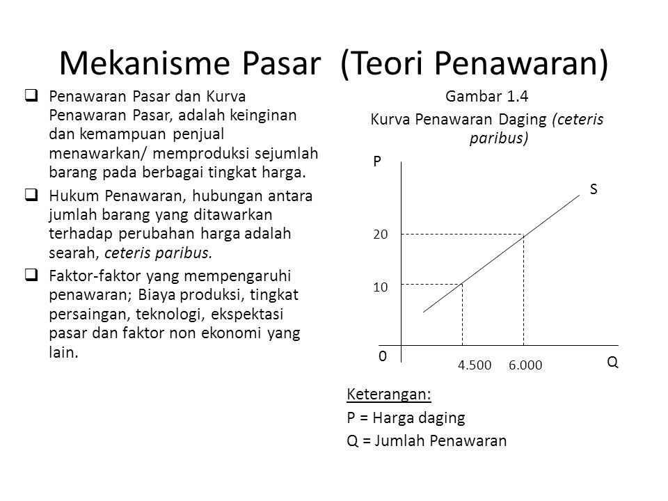 Mekanisme Pasar (Teori Penawaran)