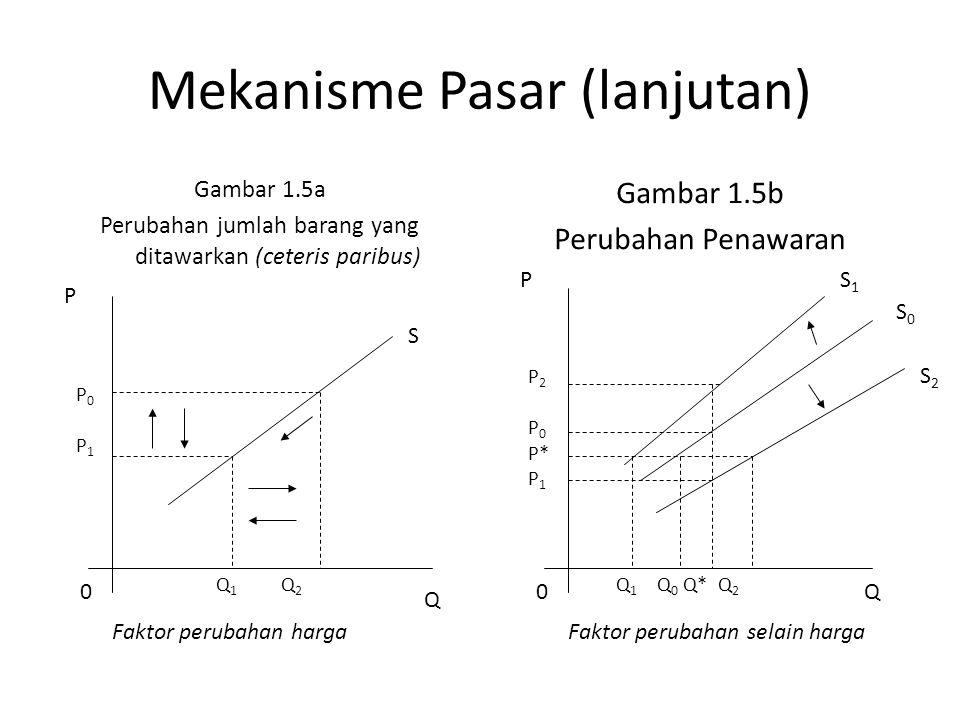 Mekanisme Pasar (lanjutan)