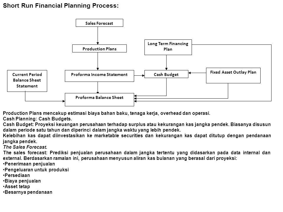 Short Run Financial Planning Process: