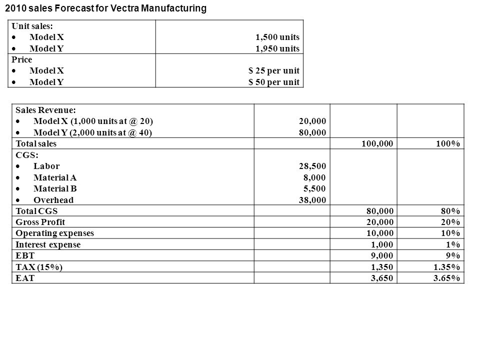 2010 sales Forecast for Vectra Manufacturing