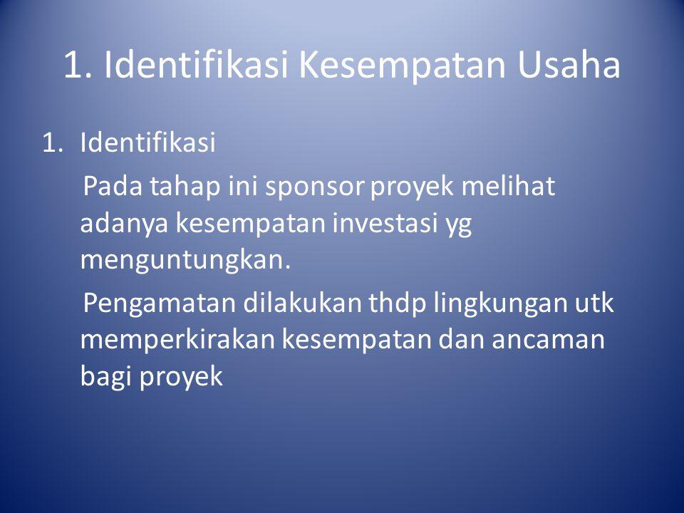 1. Identifikasi Kesempatan Usaha