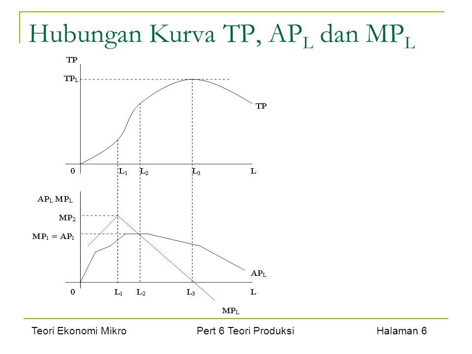 Hubungan Kurva TP, APL dan MPL
