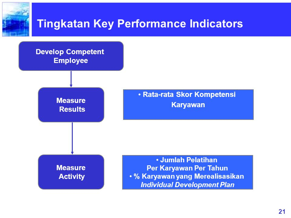 Tingkatan Key Performance Indicators