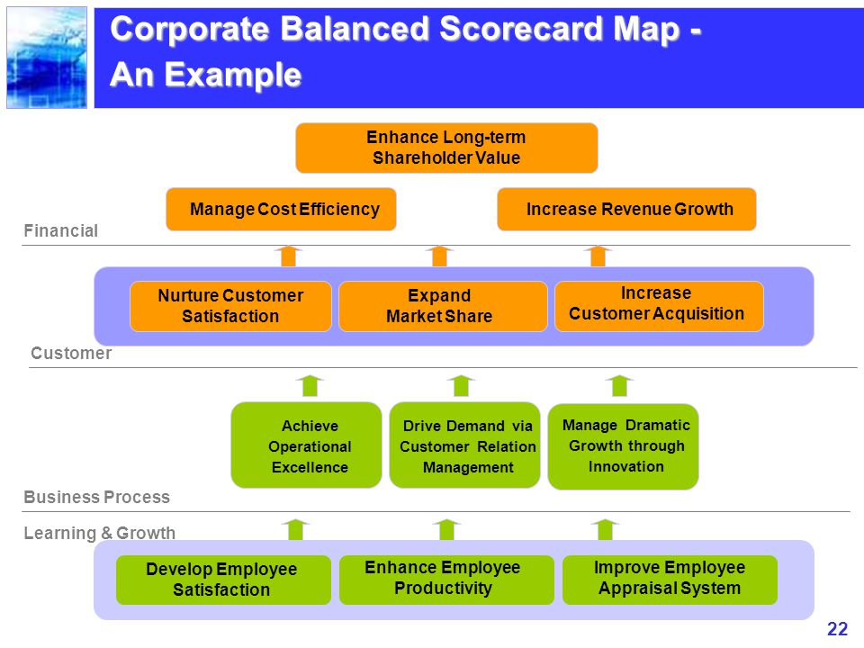 Corporate Balanced Scorecard Map - An Example