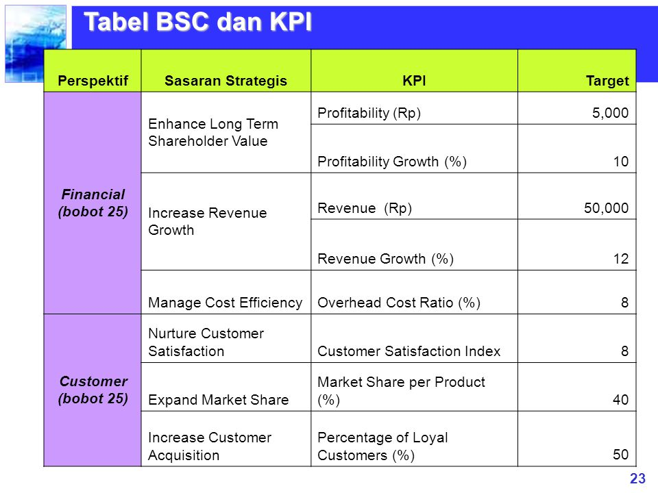 Tabel BSC dan KPI Perspektif Sasaran Strategis KPI Target