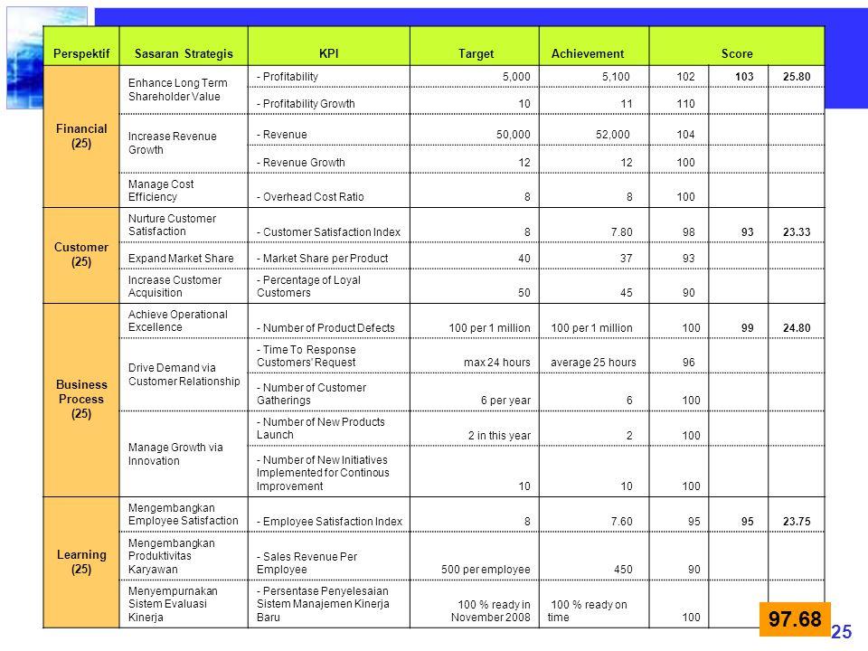 97.68 Perspektif Sasaran Strategis KPI Target Achievement Score