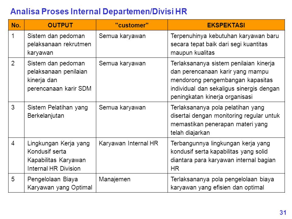Analisa Proses Internal Departemen/Divisi HR