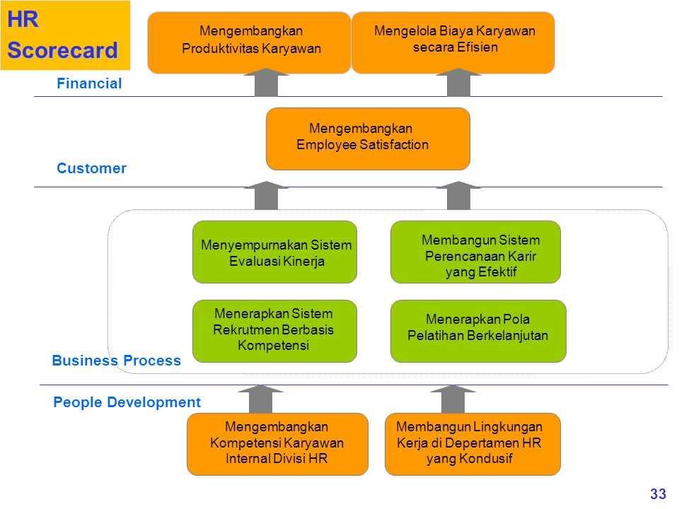 HR Scorecard Financial Customer Business Process People Development