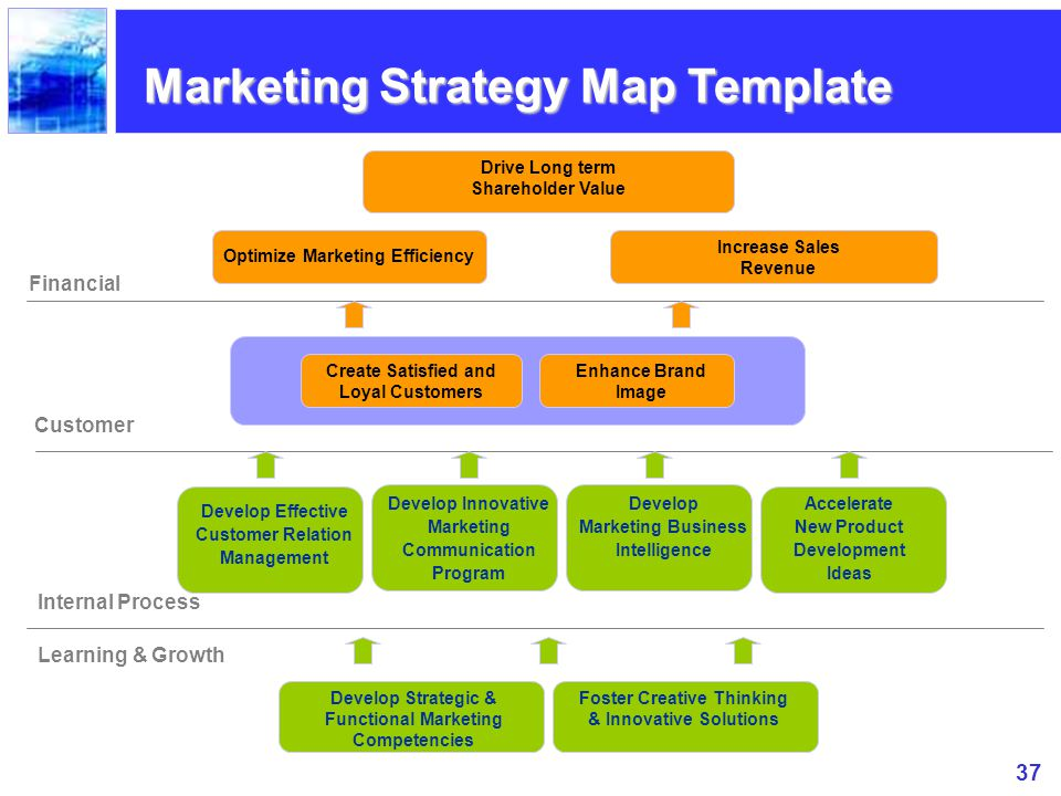 Marketing Strategy Map Template