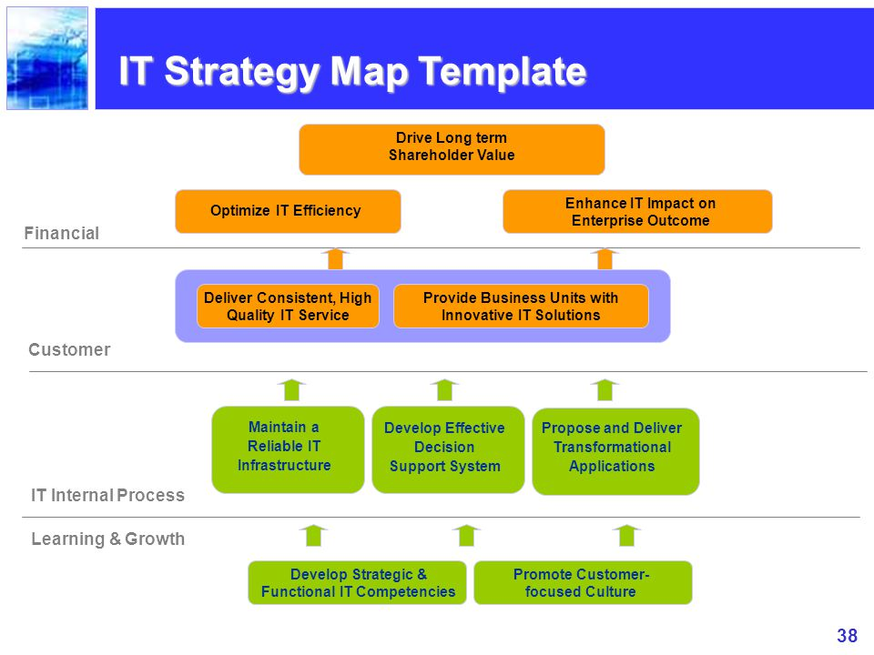 IT Strategy Map Template