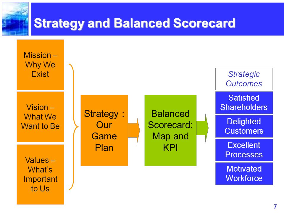 procter and gamble balanced scorecard