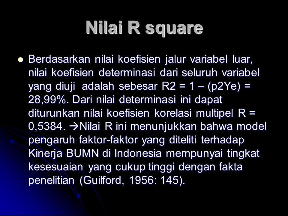 Nilai R square