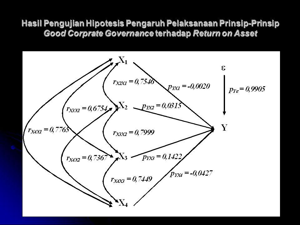 Hasil Pengujian Hipotesis Pengaruh Pelaksanaan Prinsip-Prinsip Good Corprate Governance terhadap Return on Asset