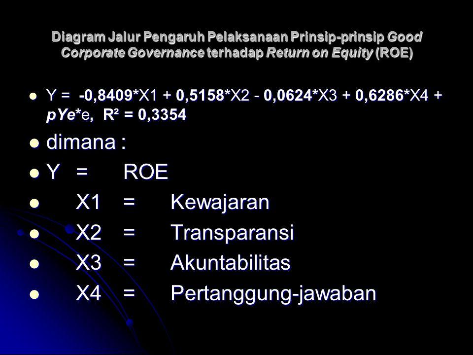 X4 = Pertanggung-jawaban