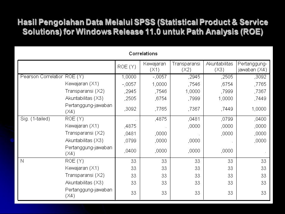 Hasil Pengolahan Data Melalui SPSS (Statistical Product & Service Solutions) for Windows Release 11.0 untuk Path Analysis (ROE)