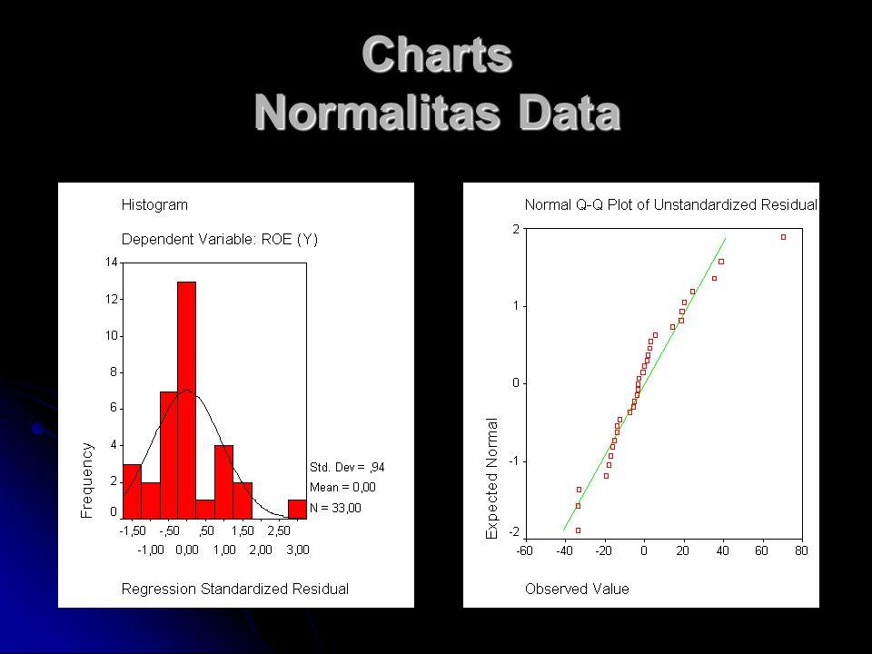 Charts Normalitas Data