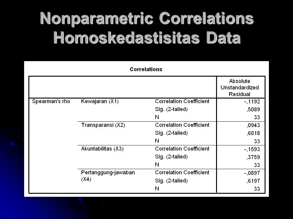 Nonparametric Correlations Homoskedastisitas Data