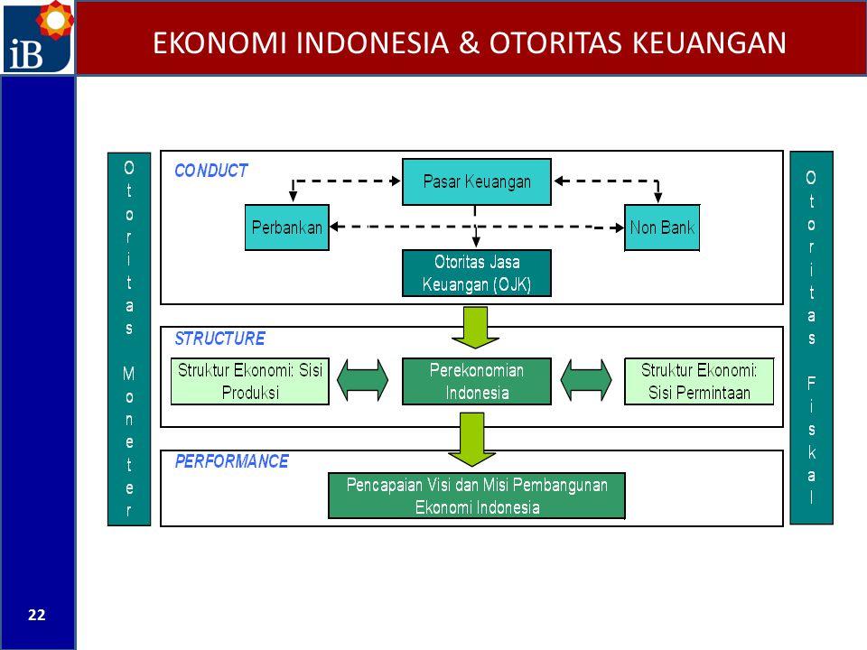 EKONOMI INDONESIA & OTORITAS KEUANGAN