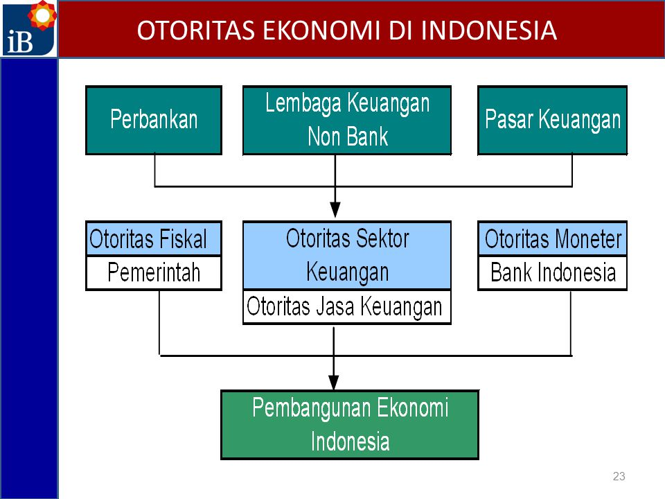 OTORITAS EKONOMI DI INDONESIA