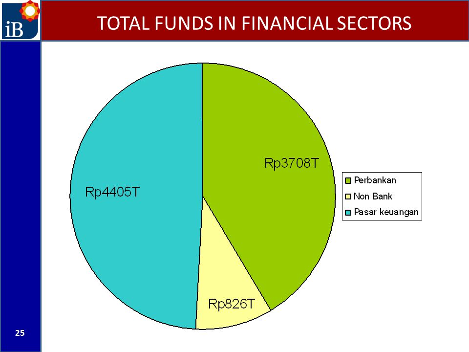 TOTAL FUNDS IN FINANCIAL SECTORS